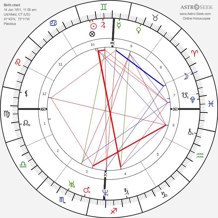 Harriet Beecher Stowe - Astrology Natal Birth Chart