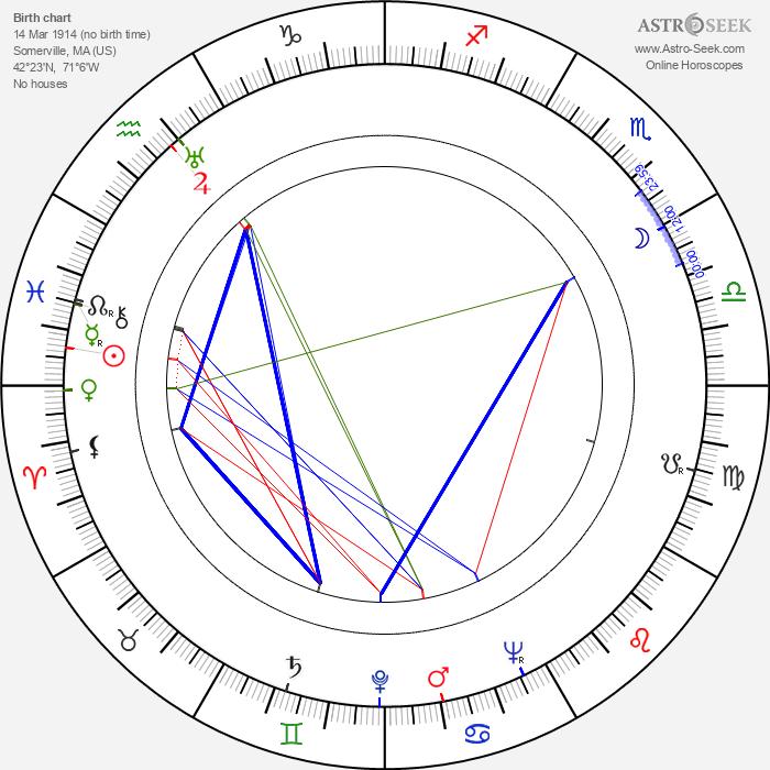 Harriet Medin - Astrology Natal Birth Chart