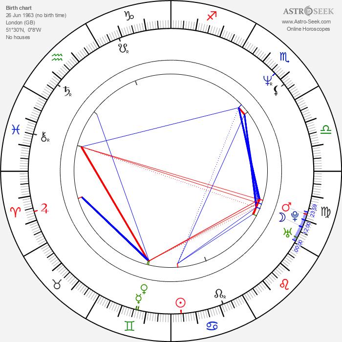 Harriet Wheeler - Astrology Natal Birth Chart