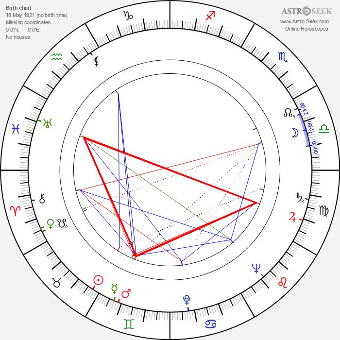 Harriette Johns - Astrology Natal Birth Chart