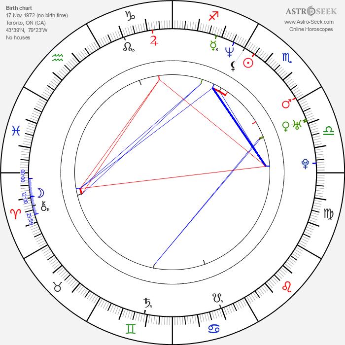 Harris Goldberg - Astrology Natal Birth Chart