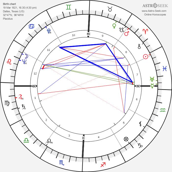 Harry Babasin - Astrology Natal Birth Chart