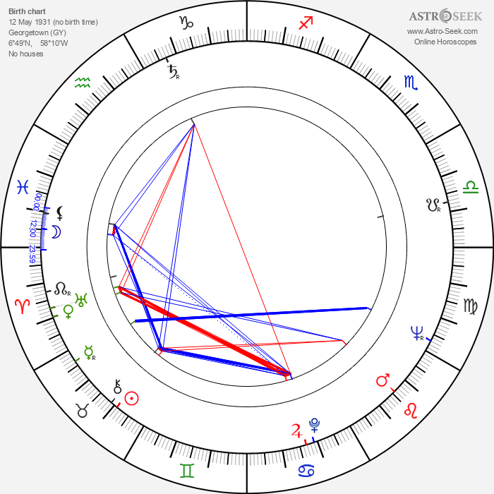 Harry Baird - Astrology Natal Birth Chart