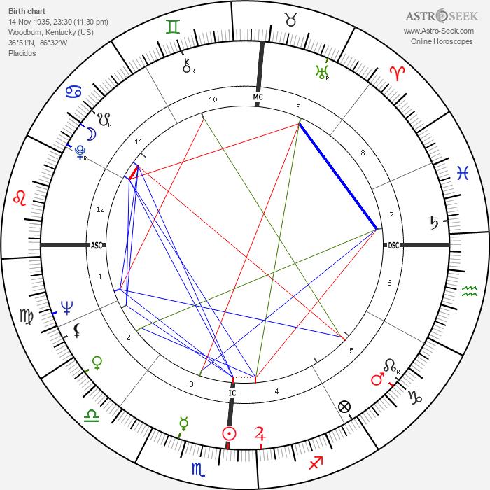 Harry Barkus Gray - Astrology Natal Birth Chart