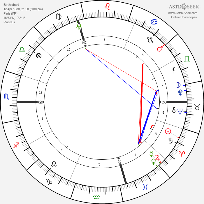 Harry Baur - Astrology Natal Birth Chart
