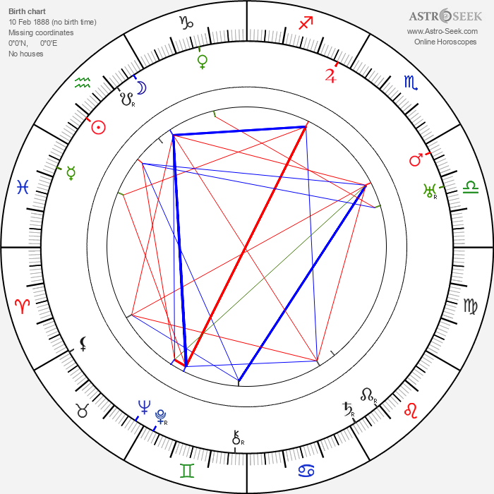 Harry Beaumont - Astrology Natal Birth Chart
