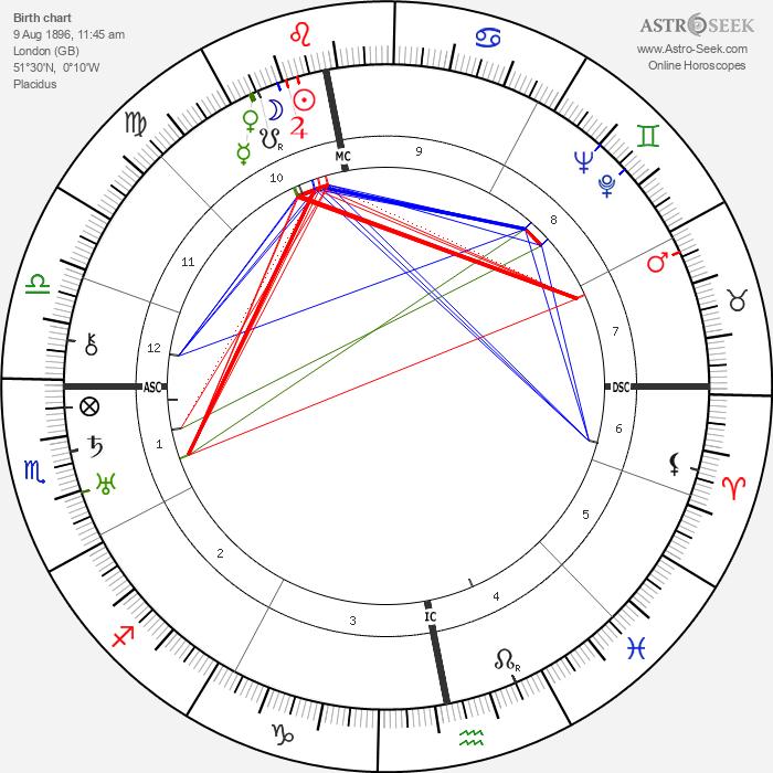 Harry Benjamine - Astrology Natal Birth Chart