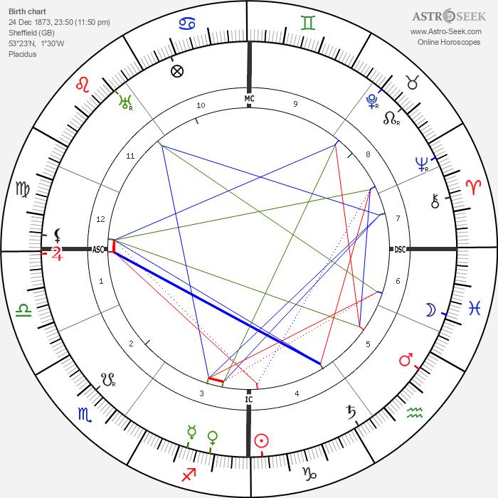 Harry Brittain - Astrology Natal Birth Chart