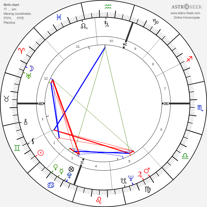 Harry Browne - Astrology Natal Birth Chart