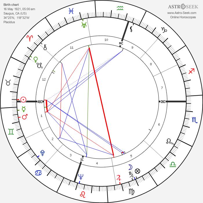 Harry Carey Jr. - Astrology Natal Birth Chart