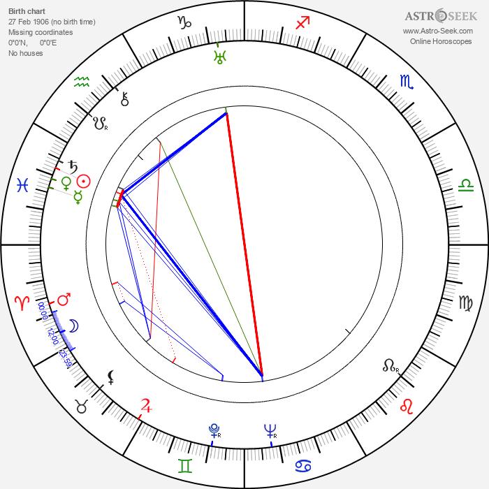 Harry Carter - Astrology Natal Birth Chart