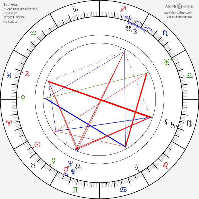 Harry Cording - Astrology Natal Birth Chart
