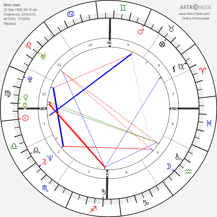 Harry De La Roche - Astrology Natal Birth Chart