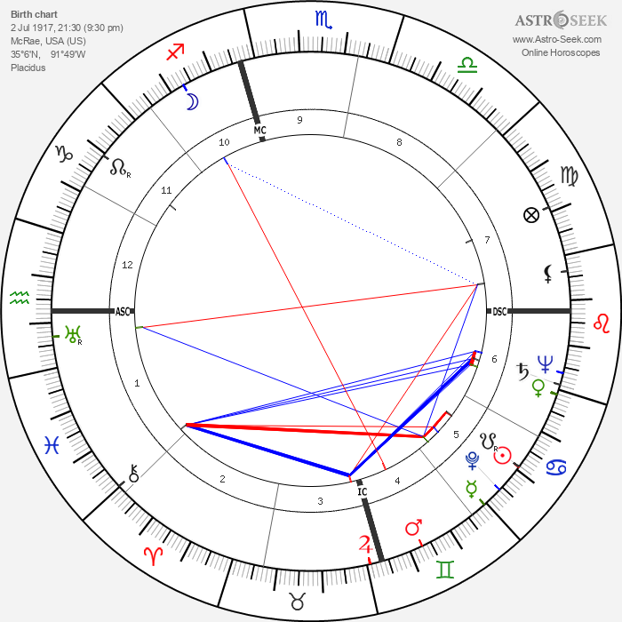 Harry E. Claiborne - Astrology Natal Birth Chart