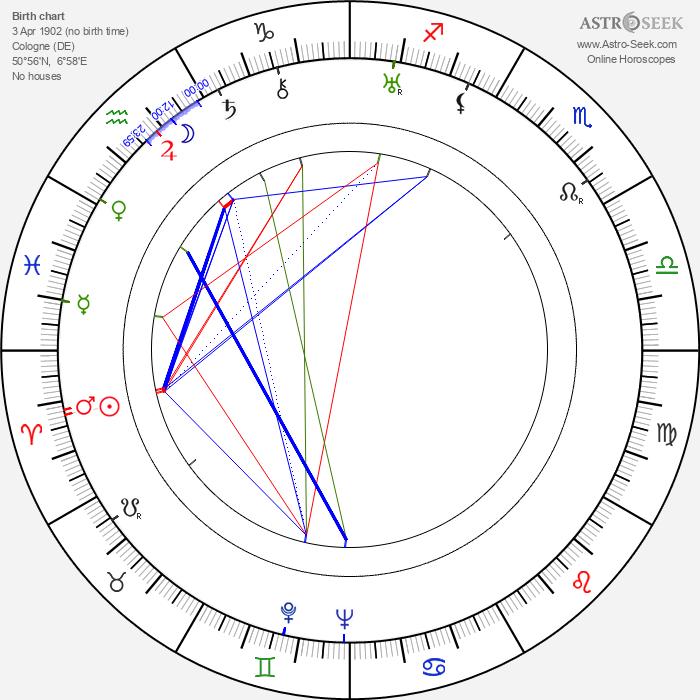 Harry Earles - Astrology Natal Birth Chart
