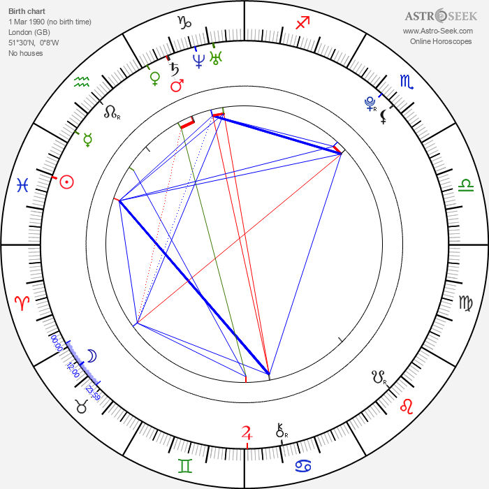 Harry Eden - Astrology Natal Birth Chart
