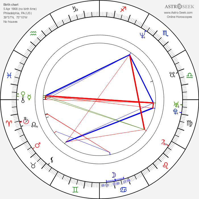 Harry Elfont - Astrology Natal Birth Chart