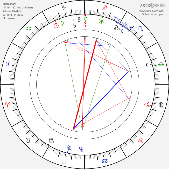 Harry Ellerbe - Astrology Natal Birth Chart