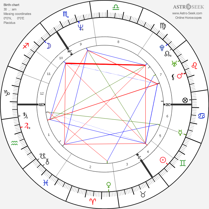 Harry Enfield - Astrology Natal Birth Chart