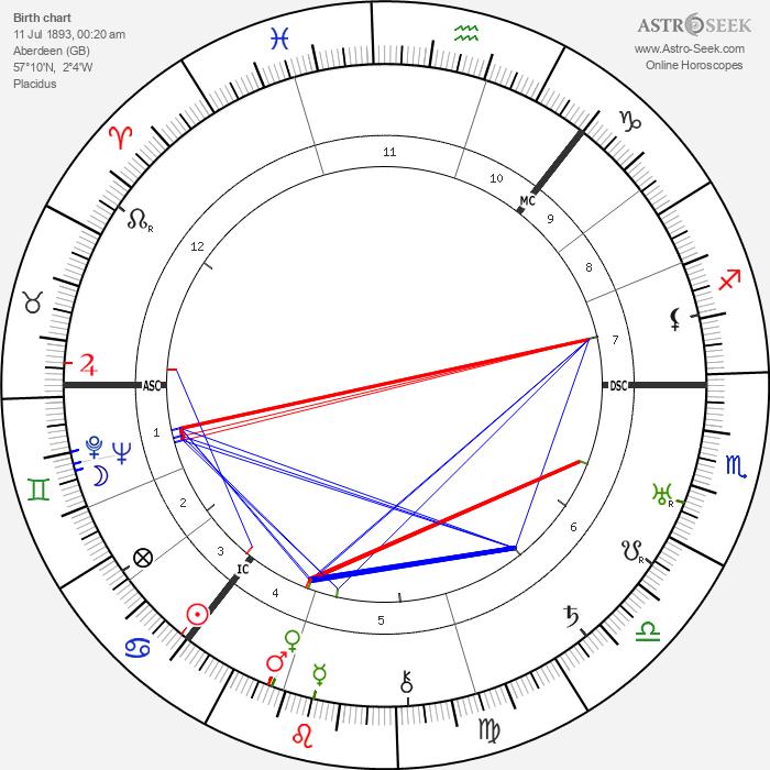 Harry Gordon - Astrology Natal Birth Chart