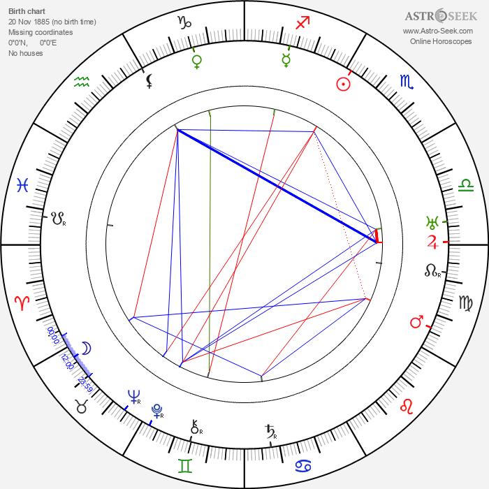 Harry Gripp - Astrology Natal Birth Chart