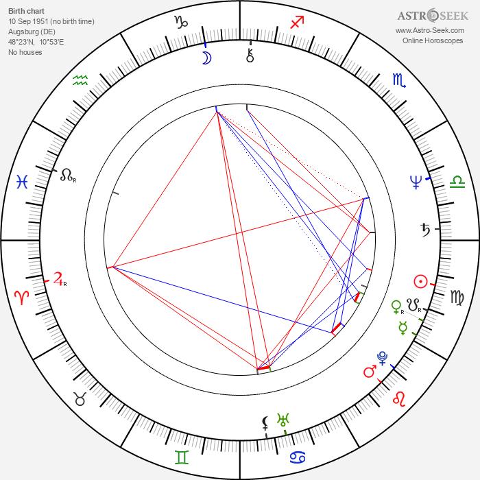Harry Groener - Astrology Natal Birth Chart