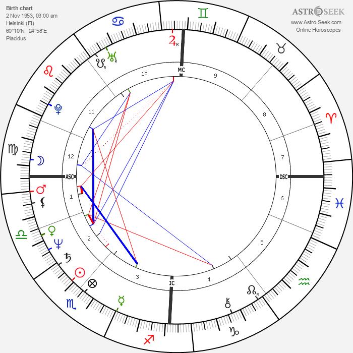 Harry Harkimo - Astrology Natal Birth Chart