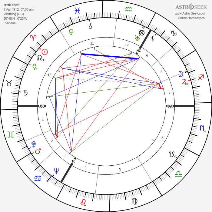 Harry Hay - Astrology Natal Birth Chart