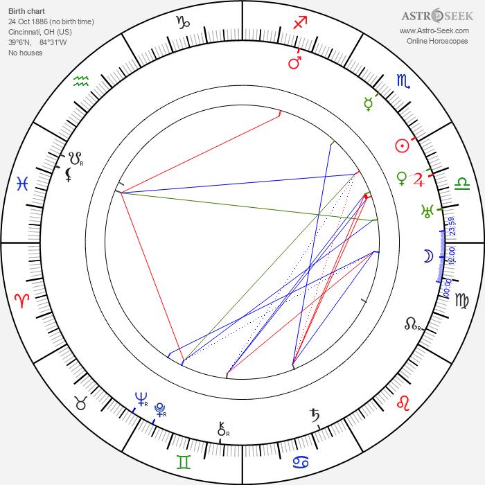 Harry Hilliard - Astrology Natal Birth Chart