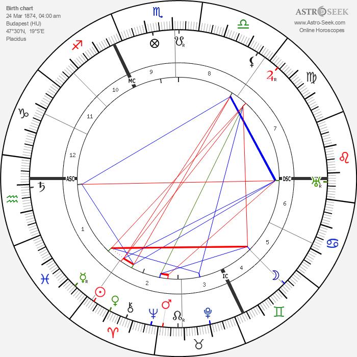 Harry Houdini - Astrology Natal Birth Chart