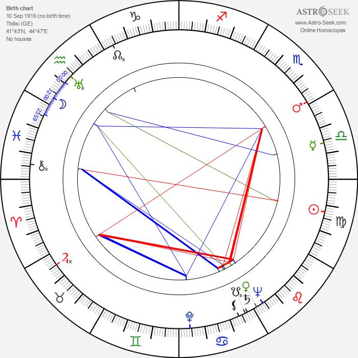 Harry Kleiner - Astrology Natal Birth Chart