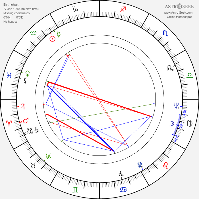 Harry Kümel - Astrology Natal Birth Chart