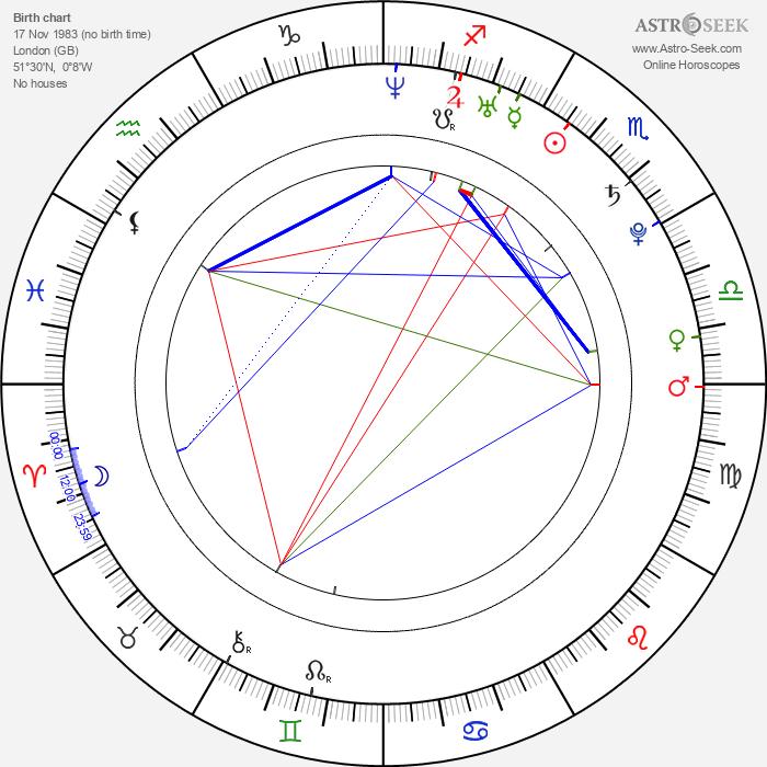 Harry Lloyd - Astrology Natal Birth Chart
