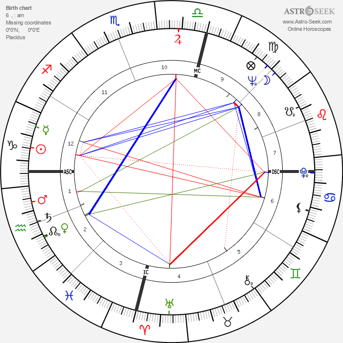 Harry M. Miller - Astrology Natal Birth Chart