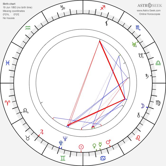 Harry Mancke - Astrology Natal Birth Chart