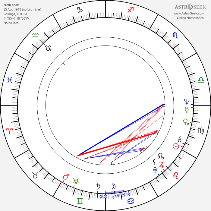 Harry Manfredini - Astrology Natal Birth Chart