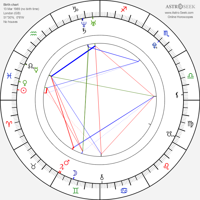 Harry Melling - Astrology Natal Birth Chart