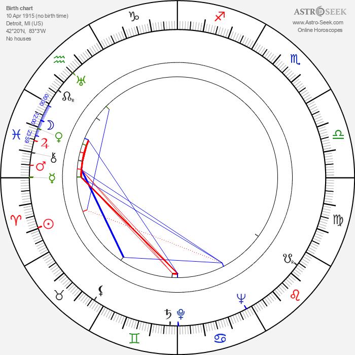 Harry Morgan - Astrology Natal Birth Chart