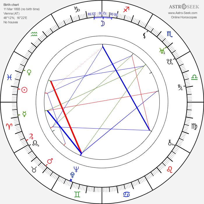 Harry Nestor - Astrology Natal Birth Chart