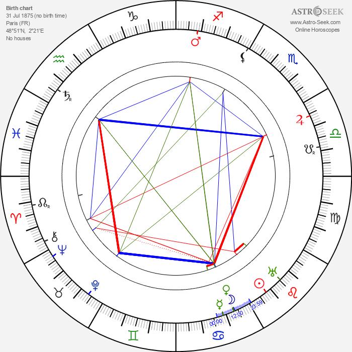 Harry Northrup - Astrology Natal Birth Chart