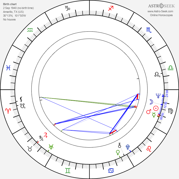Harry Northup - Astrology Natal Birth Chart