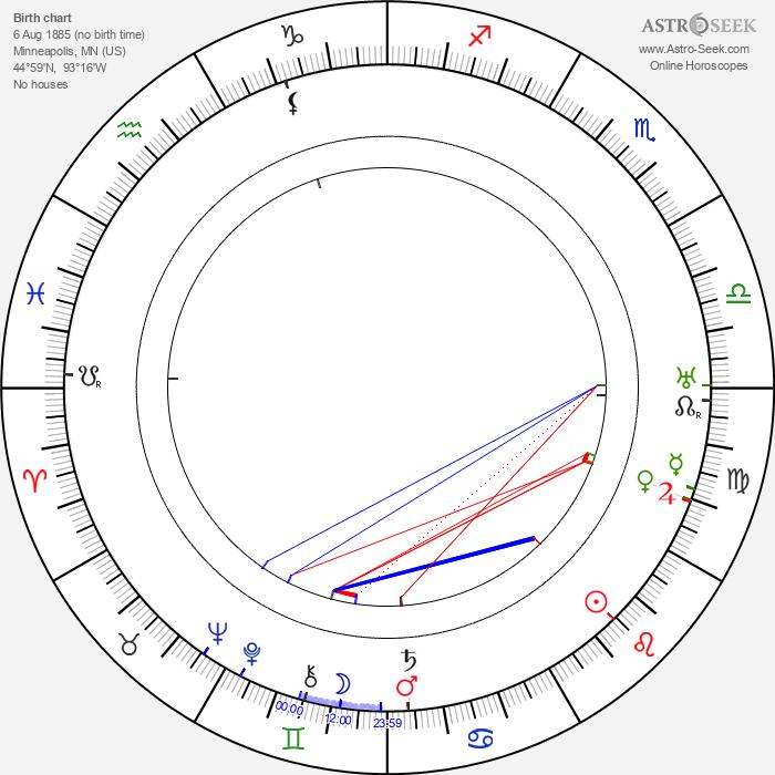 Harry O. Hoyt - Astrology Natal Birth Chart