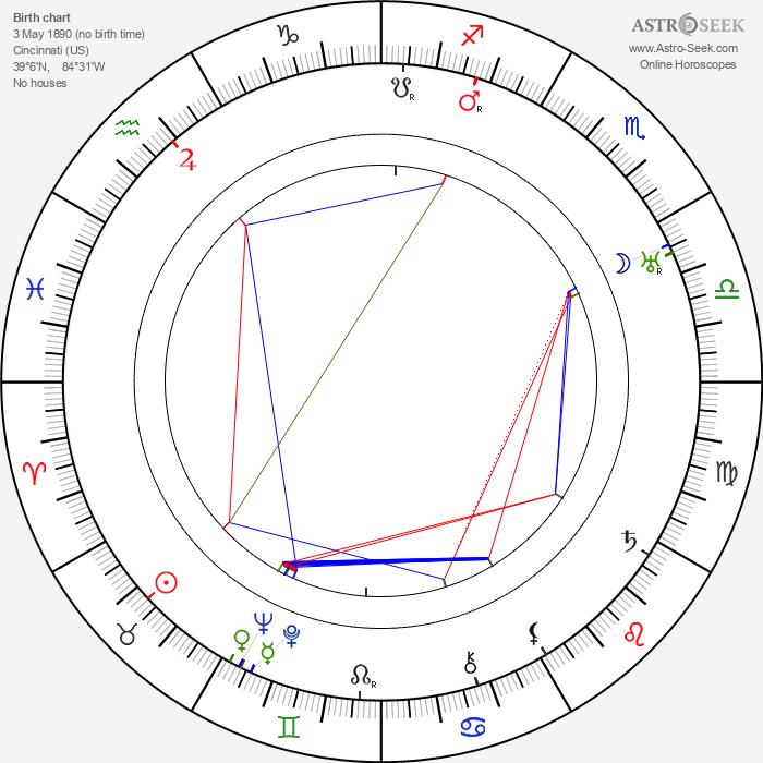 Harry Poppe - Astrology Natal Birth Chart