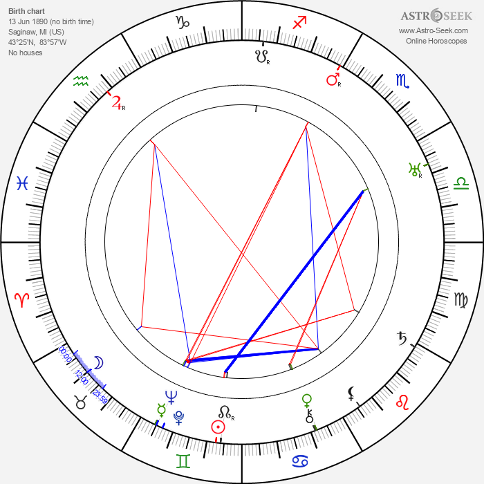 Harry Shannon - Astrology Natal Birth Chart