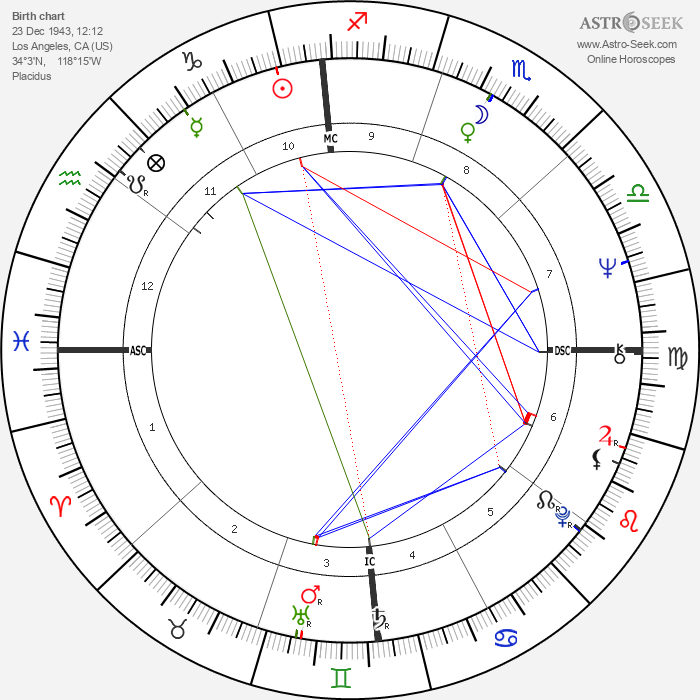 Harry Shearer - Astrology Natal Birth Chart