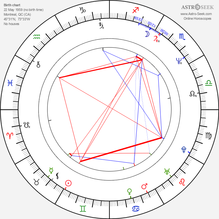 Harry Standjofski - Astrology Natal Birth Chart