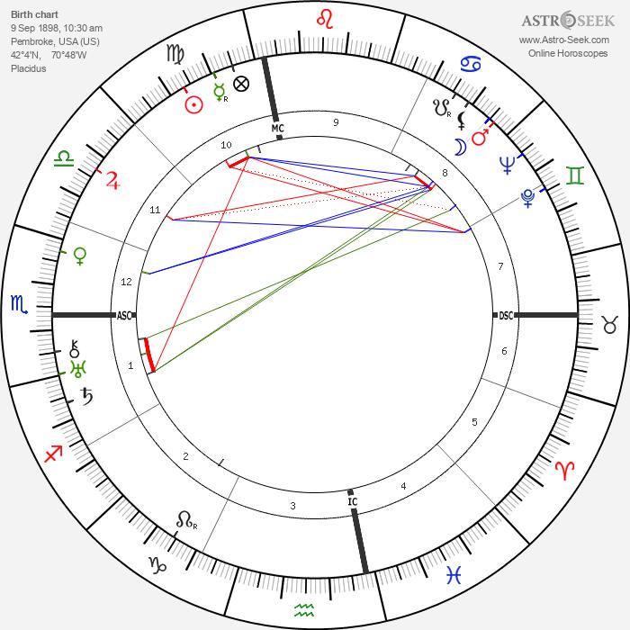 Harry Styles Bridges - Astrology Natal Birth Chart