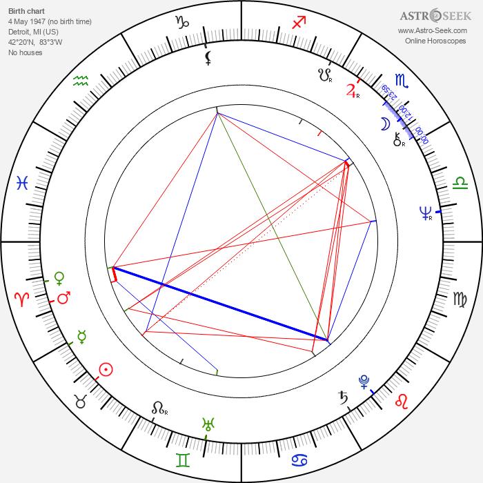 Harry Winer - Astrology Natal Birth Chart