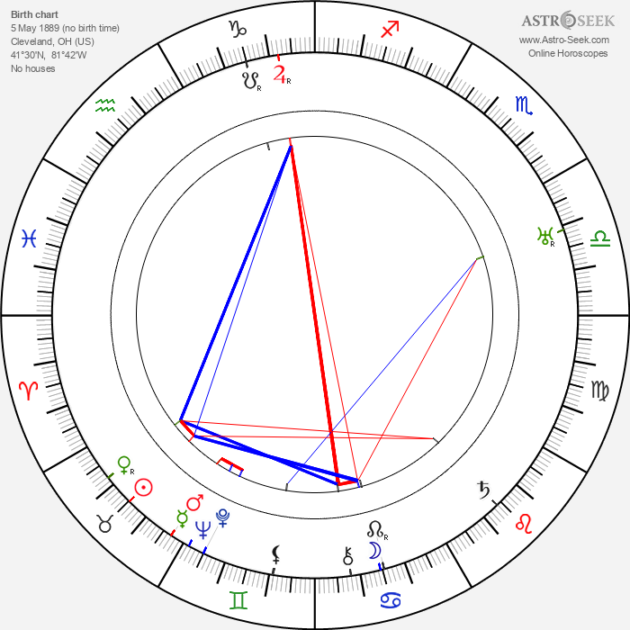 Harry Woods - Astrology Natal Birth Chart