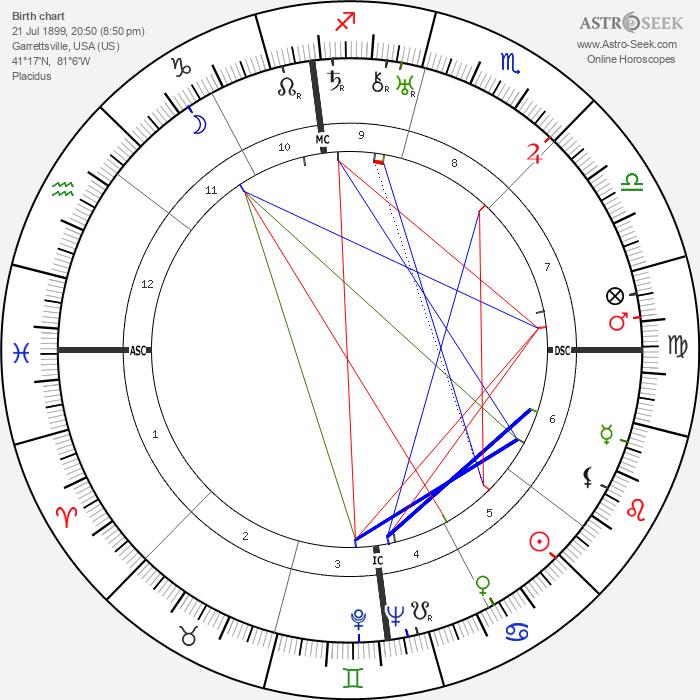 Hart Crane - Astrology Natal Birth Chart